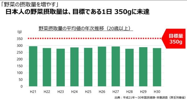 日本人の野菜摂取量の平均値の年次推移(20歳以上)(出所:カゴメ、以下同)