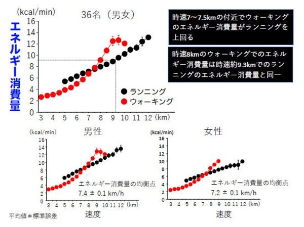 20歳代の男性18人、女性18人を対象に、時速3km以上~追随可能な最高速度までのウォーキングと、時速5km~ウォーキング条件を上回る速度のランニングを行い、酸素摂取量やに参加炭素排出量などからエネルギー消費量を計測した(画像:立命館大学 後藤一成氏)