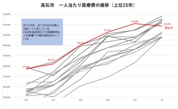 高石市の医療費の推移(出所:阪口氏の発表資料)