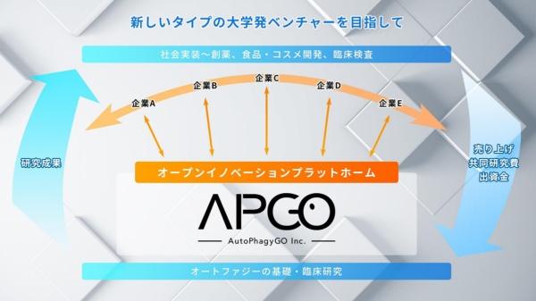 AutoPhagyGOが目指すオープンイノベーションプラットフォームの概要(出所:AutoPhagyGOの発表資料)