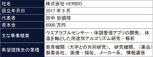 HERBIOの概要(表:同社への聞き取りを基にBeyond Healthが作成)