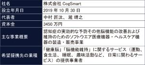 CogSmartの概要(表:同社への聞き取りを基にBeyond Healthが作成)