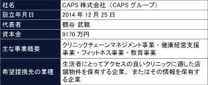 CAPSの概要(表:同社への聞き取りを基にBeyond Healthが作成)