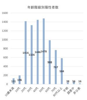 図●新型コロナウイルス感染症の年齢階級別陽性者数(出所:厚生労働省「新型コロナウイルス感染症の国内発生動向」 2020年4月15日18時時点)