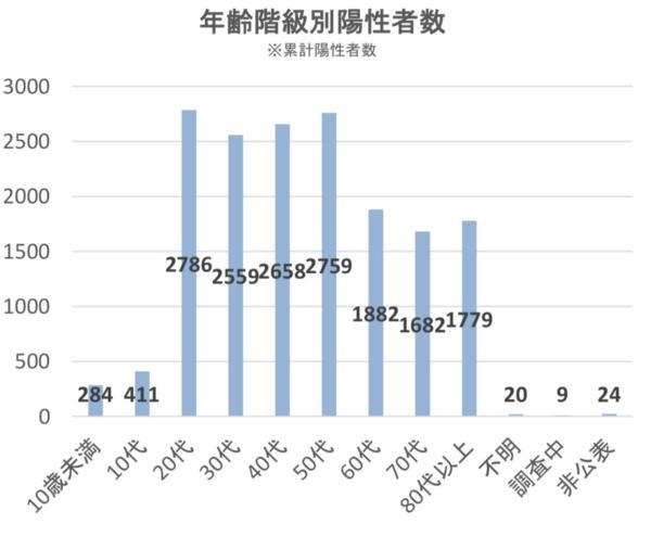 <b>図1●新型コロナウイルス感染症の年齢階級別陽性者数</b>(出所:厚生労働省「新型コロナウイルス感染症の国内発生動向」 2020年6月3日18時時点)