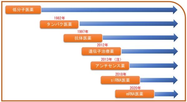 ■図1 創薬技術別に見た新薬の承認