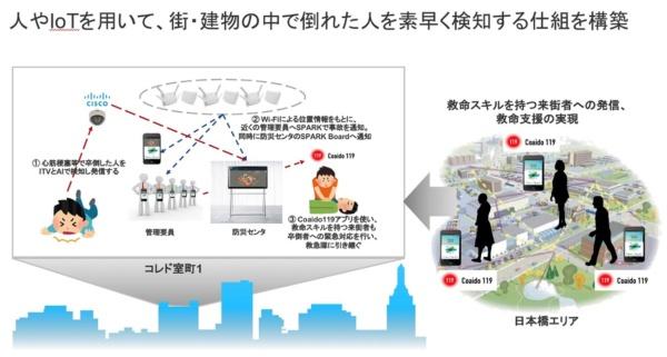 三井不動産、シスコ、Coaidoが共同で実施した実験の概要(出所:三井不動産、シスコ、Coaido)