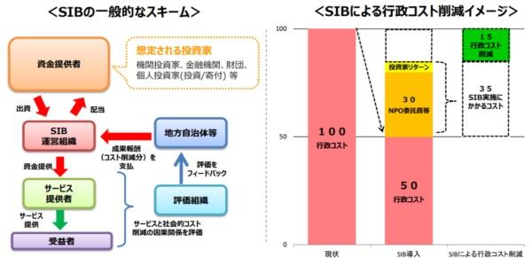ソーシャル・インパクト・ボンド(SIB)の仕組み(出所:経済産業省「新しい官民連携の仕組み:ソーシャル・インパクト・ボンド(SIB)の概要」)