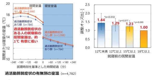 過活動膀胱と室温の因果関係について調査・分析した。就寝中の室温より、就寝前の温熱環境の方が重要であるとの結果があらわれた。就寝前の室温が12℃未満の場合、過活動膀胱のリスクは約1.4倍になる(出所:日本サステナブル建築協会「住宅の断熱化と居住者の健康への影響に関する全国調査 第5回報告会」資料)