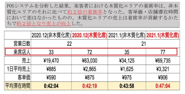 POSシステムのデータを分析して、木質化席と非木質化席の着席率および売上を比較した。木質化席は非木質化席の約2倍の着席率となっている