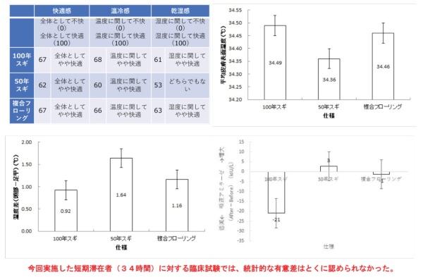 畦地製材所の事例の検証結果。左上は被験者ヒアリングの結果、右上は被験者の皮膚表面温度の平均、左下は頭部と足の温度差、右下が唾液中のアミラーゼ濃度