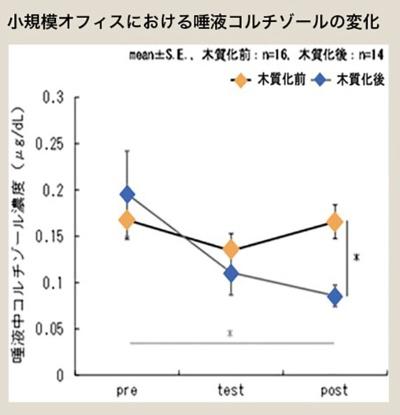 図1●被験者の唾液中コルチゾールを測定し、その平均値を木質化前後で比較したグラフ。図中の「pre」はテスト前、「test」はテスト終了直後、「post」はテスト終了から15分後を示す。木質化後の検査では、テスト終了後からコルチゾール濃度が有意に低下していた