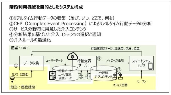 OKIの行動変容システムの構成。データ収集機能と行動変容サーバー、スマートフォンアプリから構成する。今回、データ収集機能と介入コンテンツは鹿島建設と共同で開発した(図:OKI)
