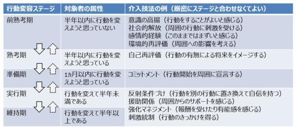 行動変容ステージは5段階に分けられる(図:OKI)