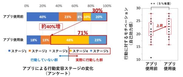 2カ月間の実証実験により、階段を利用するユーザーが30%から71%へと増加した。また、行動に対するモチベーションの上昇も確認できたとする(図:OKI)