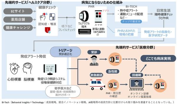 図1●矢巾町がスーパーシティ構想で描くデジタル活用のイメージ(資料提供:矢巾町)