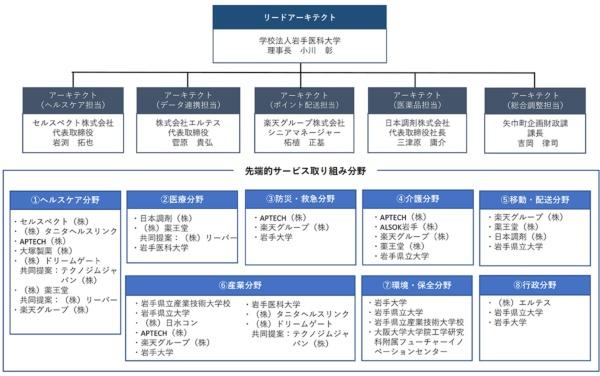 図2●矢巾町スーパーシティ構想の推進体制(資料提供:矢巾町)