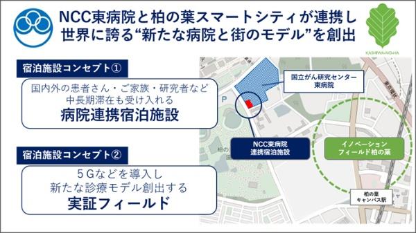 「新たな病院と街のモデル」を構想する(出所:三井不動産)