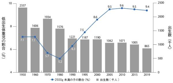 図1●10人に1人が低出生体重児という日本