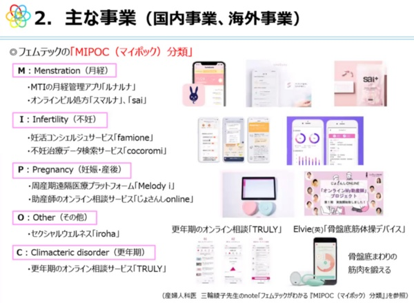 フェムテックのMIPOC分類(写真:オンラインセミナーのスクリーンショット)
