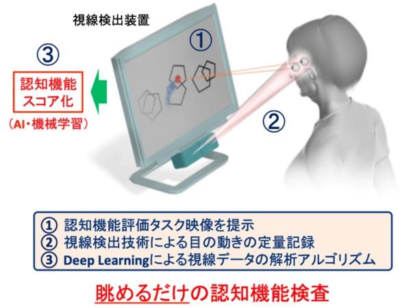 図1●視線検出技術を利用した簡易認知機能評価法(出所:武田氏)