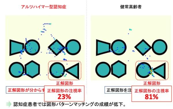 図4●右は効率的に正解にたどり着いている(出所:武田氏)
