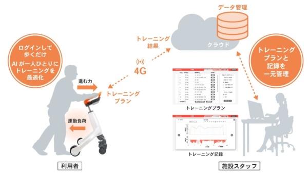 「歩行トレーニング支援サービス」のイメージ図(出所:パナソニック)