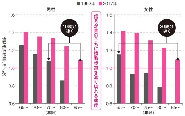 図1●高齢者の歩行速度の推移