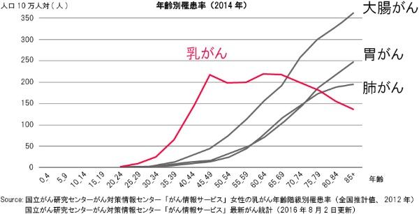 乳がんと他のがんの年齢別罹患率の比較(図:国立がん研究センターのデータ[図中に記載のもの]を基にBeyond Healthが作成)