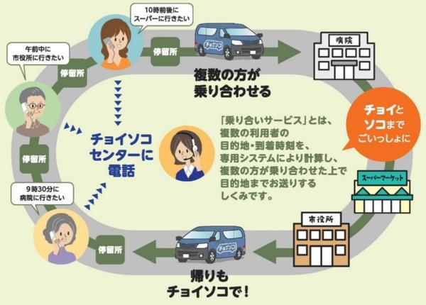 「チョイソコとよあけ」の仕組み(資料提供:アイシン精機)
