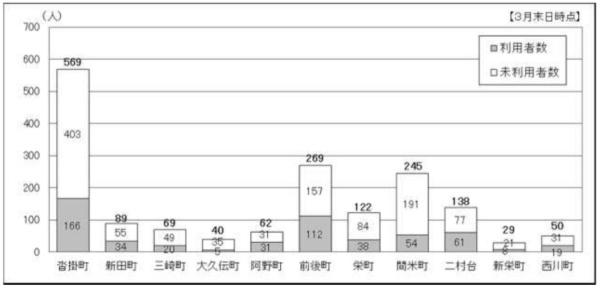 「チョイソコとよあけ」の地区別の登録者数と利用者/未利用者数(出所:豊明市)