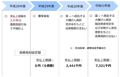 八王子市の予算計上(債務負担行為)と支払い額(最終報告書より)