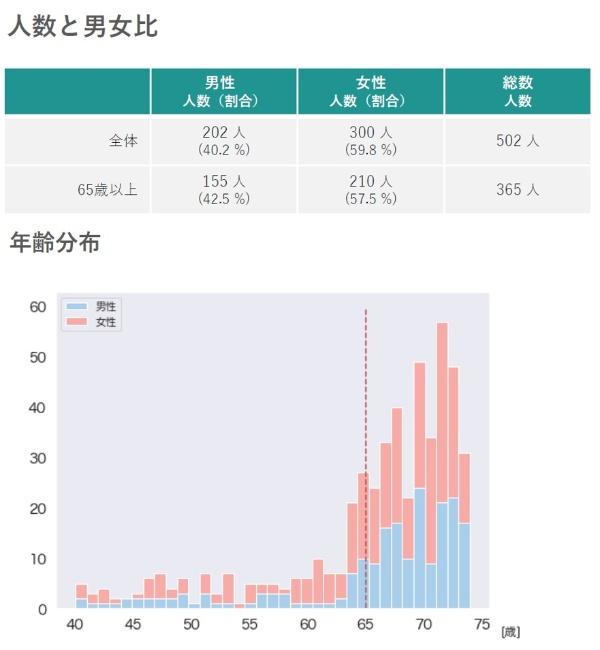 実証実験におけるデータ解析の対象者は65歳以上が70%を占めた(資料:PREVENT)