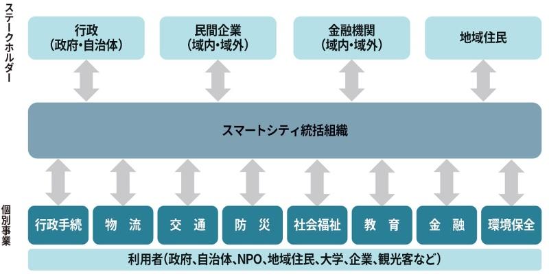 スマートシティのビジネス構造