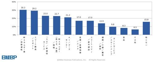 中国で展開する事業領域として、関心があるものを尋ねた結果