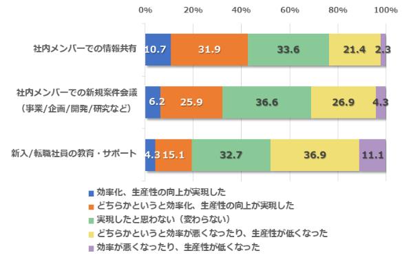 図1●業務オンライン化による効率・生産性評価(社内業務)