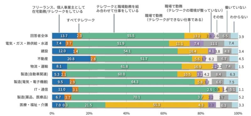 図3●2025年における働き方(業界別)