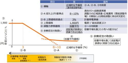 最大で1900円/kWh