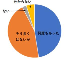 グラフ1●「大手電力による安値攻勢に遭遇したことがあるか?」