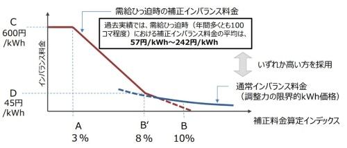 予備率3%以下で600円/kWh