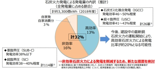 全発電量の16%が非効率石炭火力