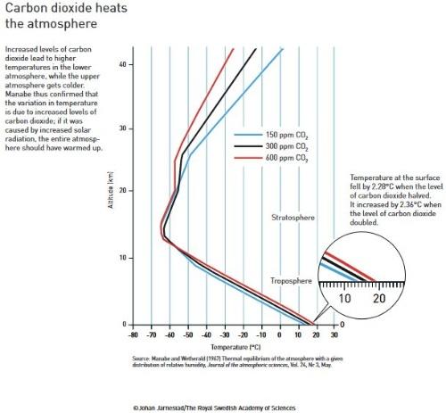 CO2濃度が高まると地上付近は気温が上昇するが、はるか上空は逆に大幅に低下