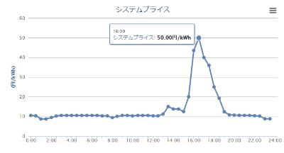 10月7日に約定した8日受け渡し分は50円/kWhを付けた