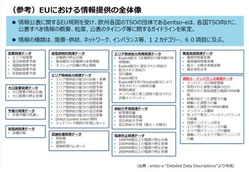 12カテゴリー、60項目の情報開示を求めている