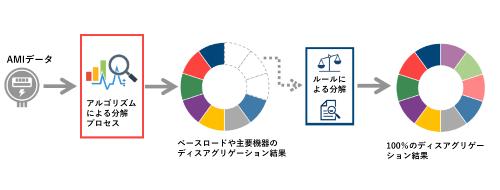 図1●第1段階としてAMIデータを基にAIのマシンラーニングにより主要家電製品に50~70%まで分解する。第2段階として、顧客プロファイル情報を基に100%分解する