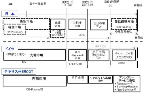 日本は市場の役割分担が複雑
