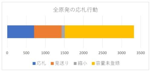 1815万kWは容量登録されなかった