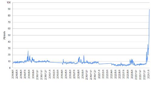 図1●JEPX システムプライス24時間平均値の推移