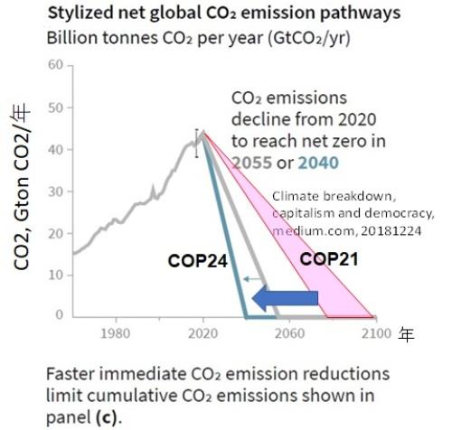 1.5℃に抑えるには「実質ゼロ」を2050年まで前倒し