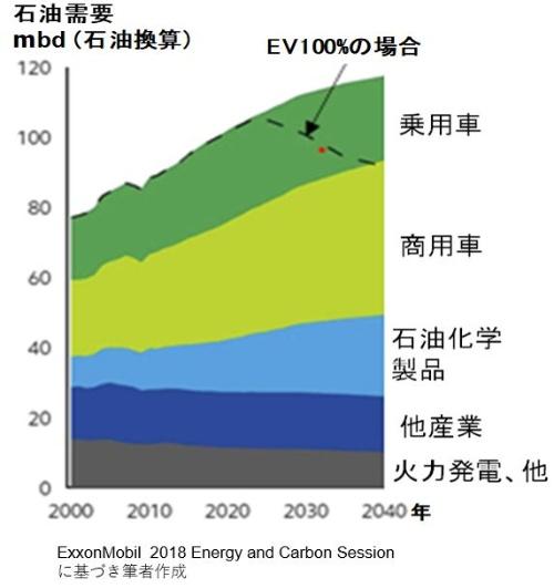 石油需要に応じて生産量を本当に増やせるか?